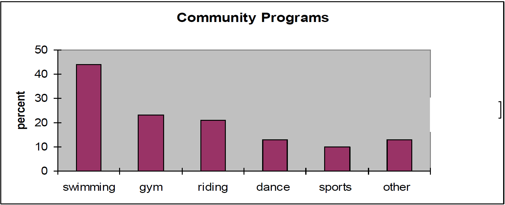 Table communityprogram