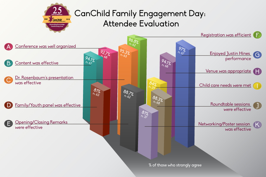 Engagement day evaluation