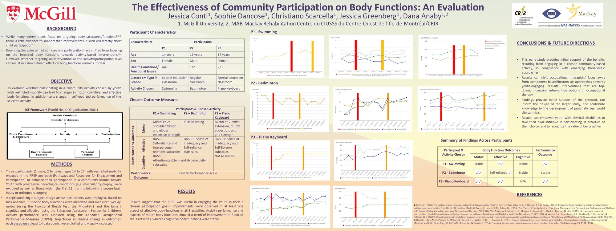 Caot body functions poster