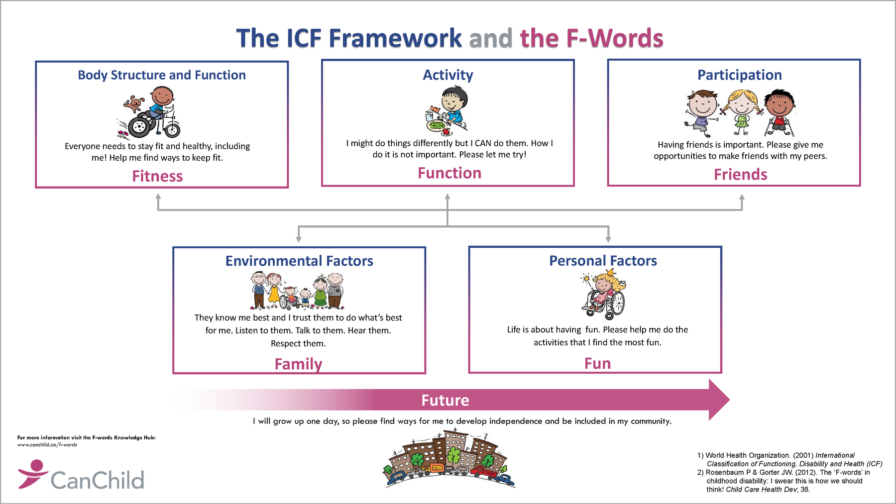 Template english icf and fwords 5mar2020